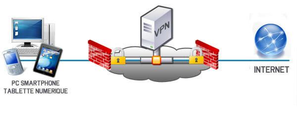 Schéma explicatif d'un VPN